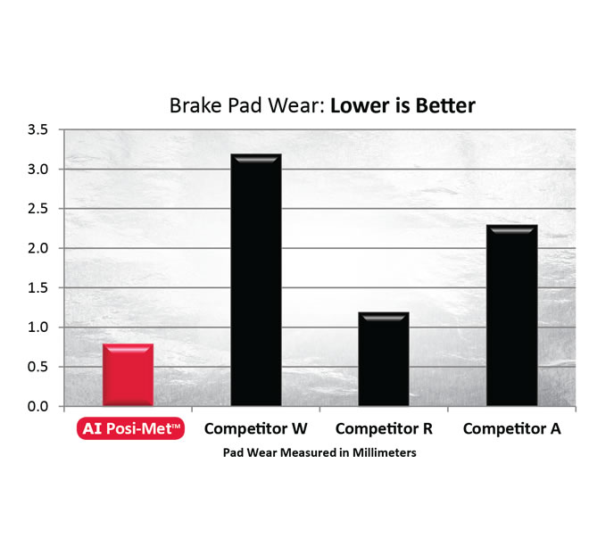 Brake Fade Chart : Premium brake pads autopart international